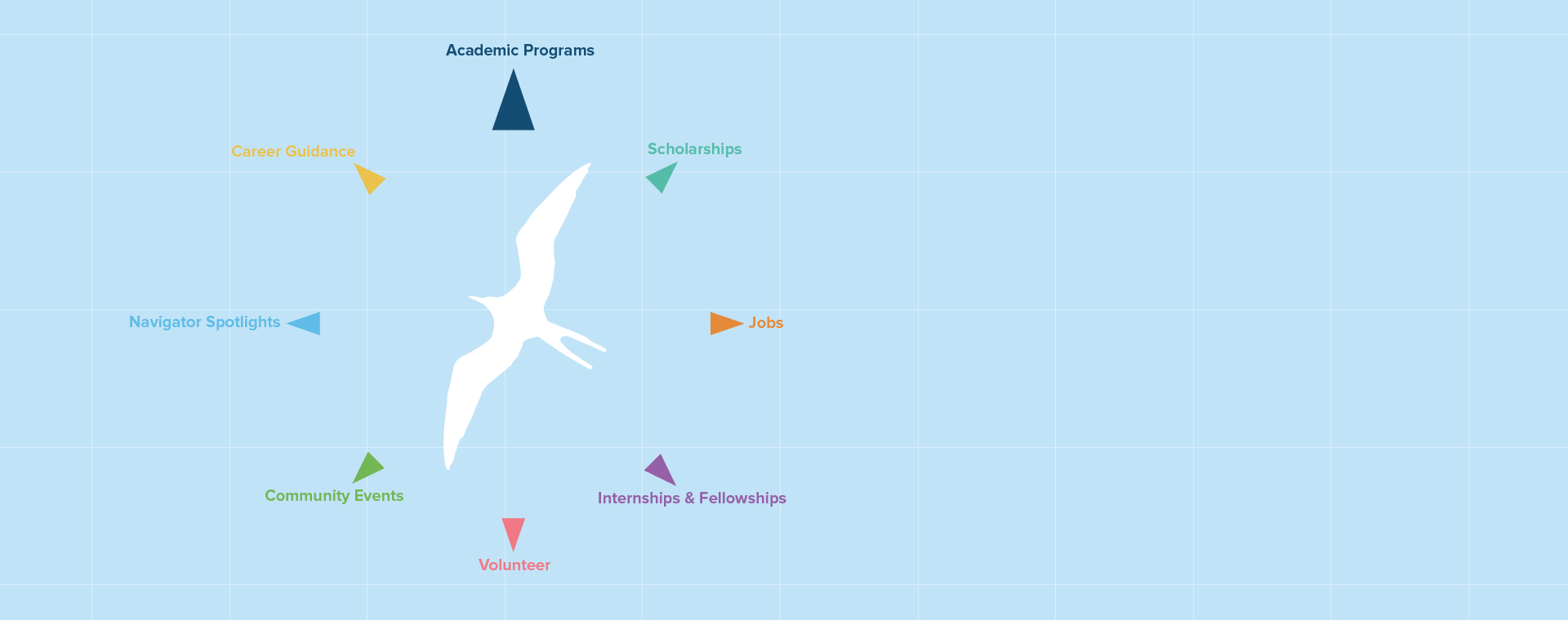 Inspired By The Mālama Honua Worldwide Voyage, The Conservation Career  Compass Serves As A Guide On Your Career Voyage To Mālama ʻāina By  Providing Career ...